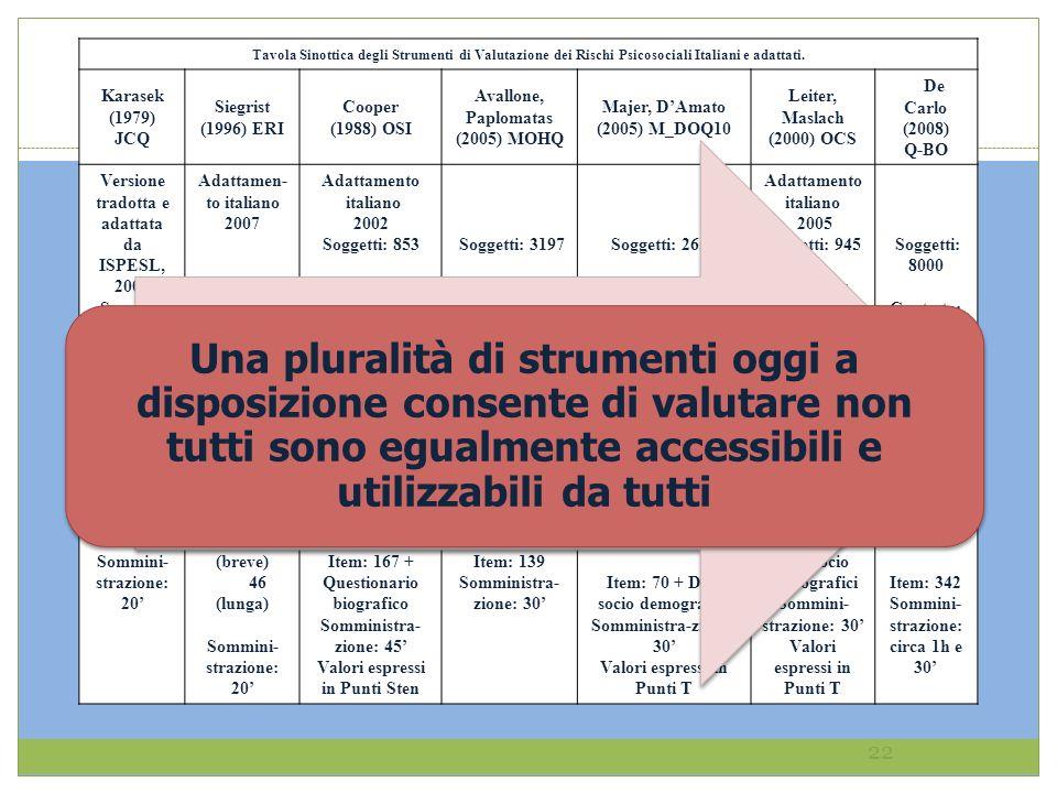 Tavola Sinottica degli Strumenti di Valutazione dei Rischi Psicosociali Italiani e adattati. Karasek (1979) JCQ Siegrist (1996) ERI Cooper (1988) OSI