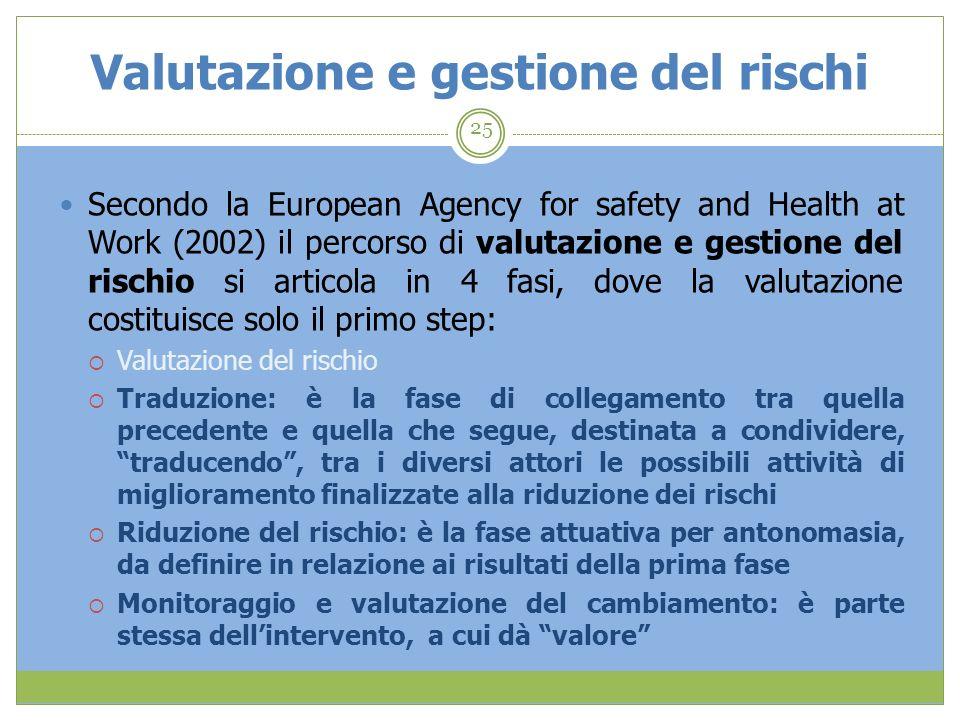 Valutazione e gestione del rischi 25 Secondo la European Agency for safety and Health at Work (2002) il percorso di valutazione e gestione del rischio