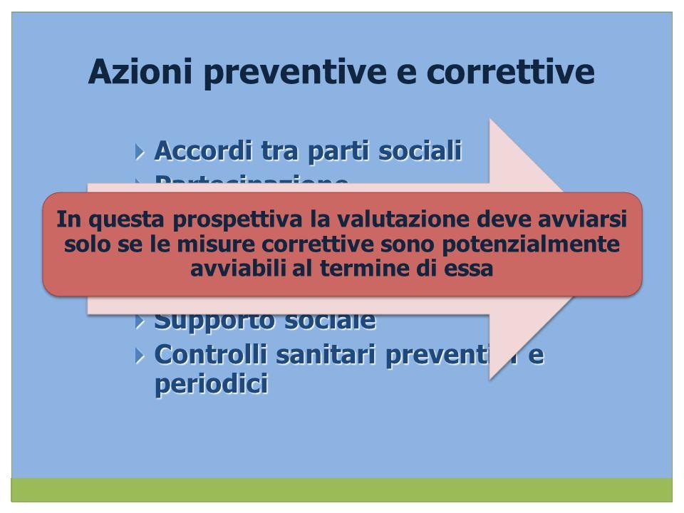 Azioni preventive e correttive Accordi tra parti sociali Accordi tra parti sociali Partecipazione Partecipazione Organizzazione del lavoro Organizzazi