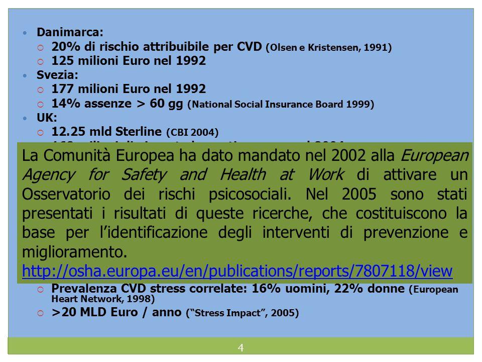 Danimarca: 20% di rischio attribuibile per CVD (Olsen e Kristensen, 1991) 125 milioni Euro nel 1992 Svezia: 177 milioni Euro nel 1992 14% assenze > 60