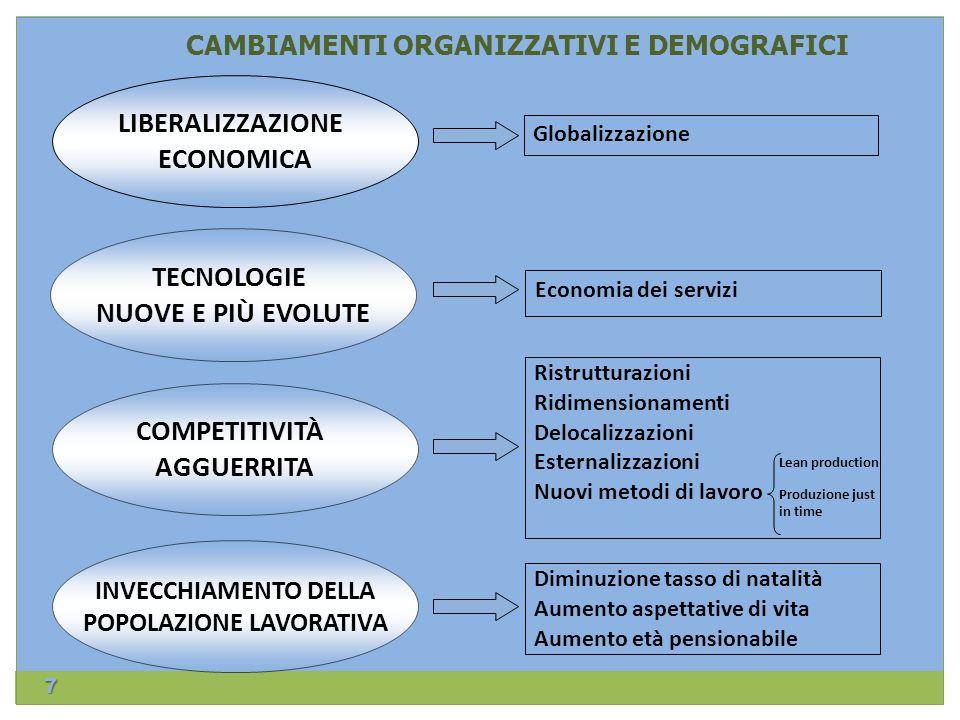 7 CAMBIAMENTI ORGANIZZATIVI E DEMOGRAFICI LIBERALIZZAZIONE ECONOMICA TECNOLOGIE NUOVE E PIÙ EVOLUTE Economia dei servizi COMPETITIVITÀ AGGUERRITA Rist