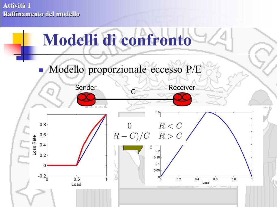 Modelli di confronto Modello M/D/1/B: tutti i sender usano la stessa dimensione dei pacchetti SenderReciever BU F F E R Attività 1 Raffinamento del modello