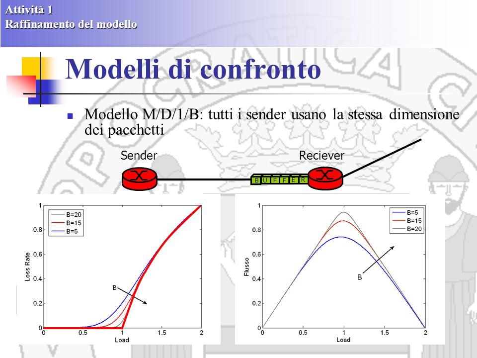 Modelli di confronto Modello M/M/1/B : traffico dovuto alla sovrapposizione di molte sorgenti TCP indipendenti, ciascuna configurata in modo tale da usare una dimensione di pacchetti SenderReciever BU F F E R Attività 1 Raffinamento del modello