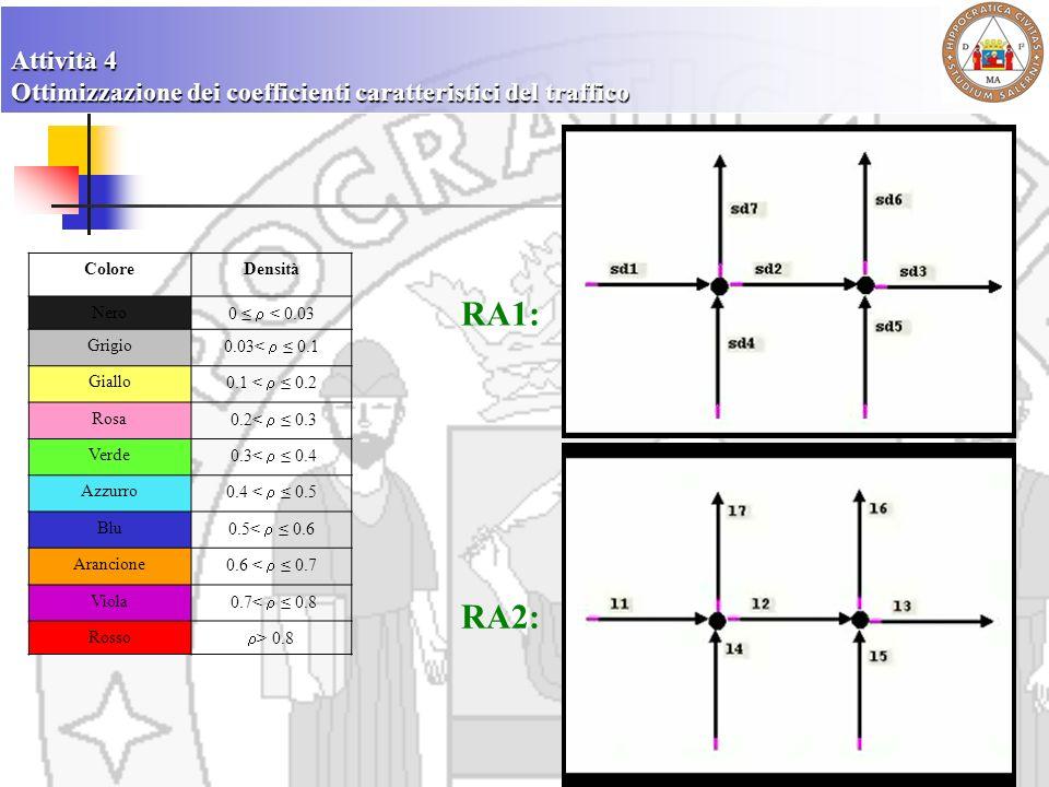 Attività 4 Ottimizzazione dei coefficienti caratteristici del traffico ColoreDensità Nero 0 < 0.03 Grigio 0.03< 0.1 Giallo 0.1 < 0.2 Rosa 0.2< 0.3 Ver