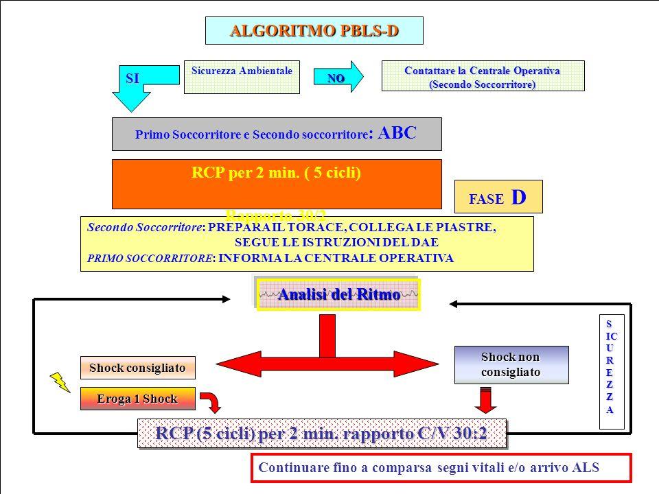 ALGORITMO PBLS-D RCP (5 cicli) per 2 min. rapporto C/V 30:2 RCP (5 cicli) per 2 min. rapporto C/V 30:2 Continuare fino a comparsa segni vitali e/o arr