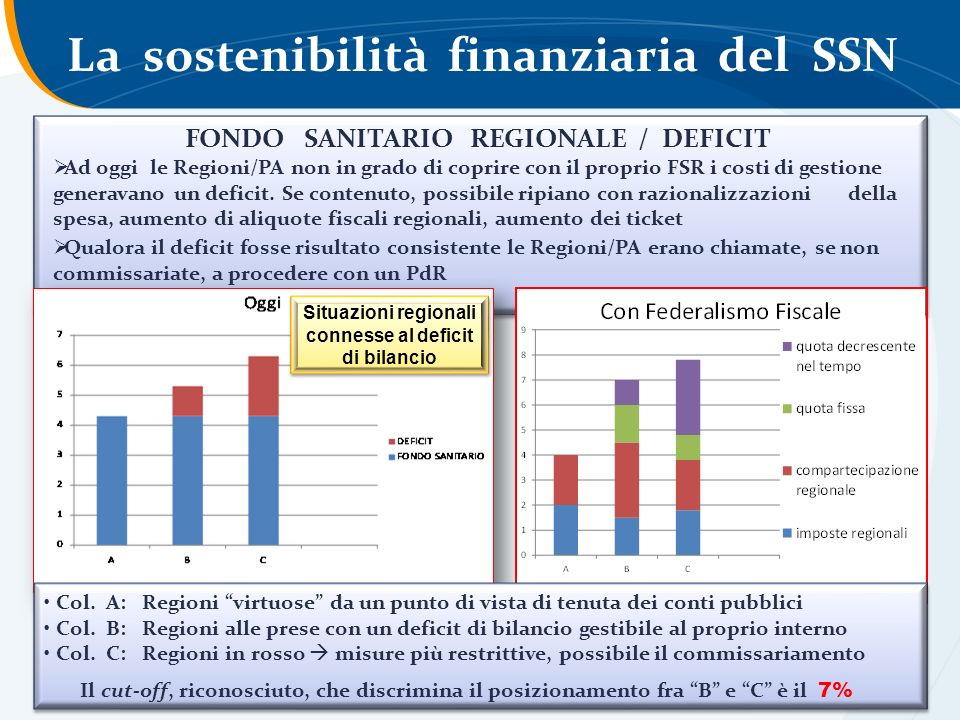 FONDO SANITARIO REGIONALE / DEFICIT Ad oggi le Regioni/PA non in grado di coprire con il proprio FSR i costi di gestione generavano un deficit. Se con