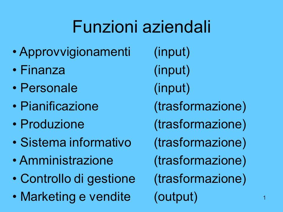 1 Funzioni aziendali Approvvigionamenti(input) Finanza(input) Personale(input) Pianificazione(trasformazione) Produzione(trasformazione) Sistema infor