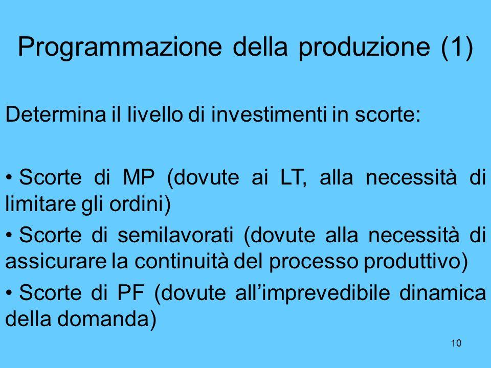 10 Programmazione della produzione (1) Determina il livello di investimenti in scorte: Scorte di MP (dovute ai LT, alla necessità di limitare gli ordi