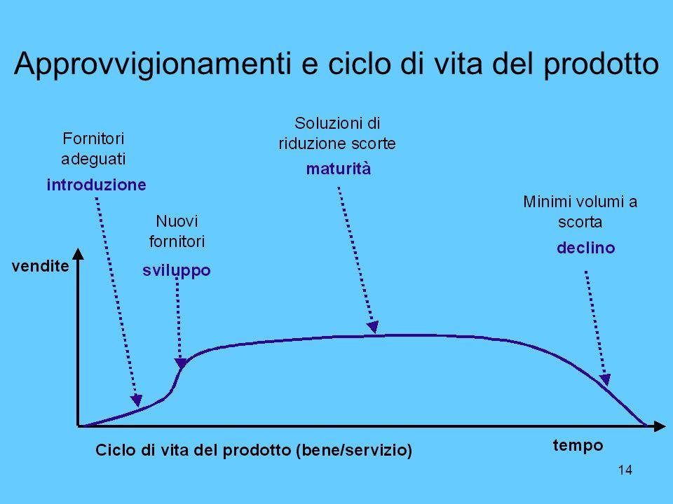 14 Approvvigionamenti e ciclo di vita del prodotto