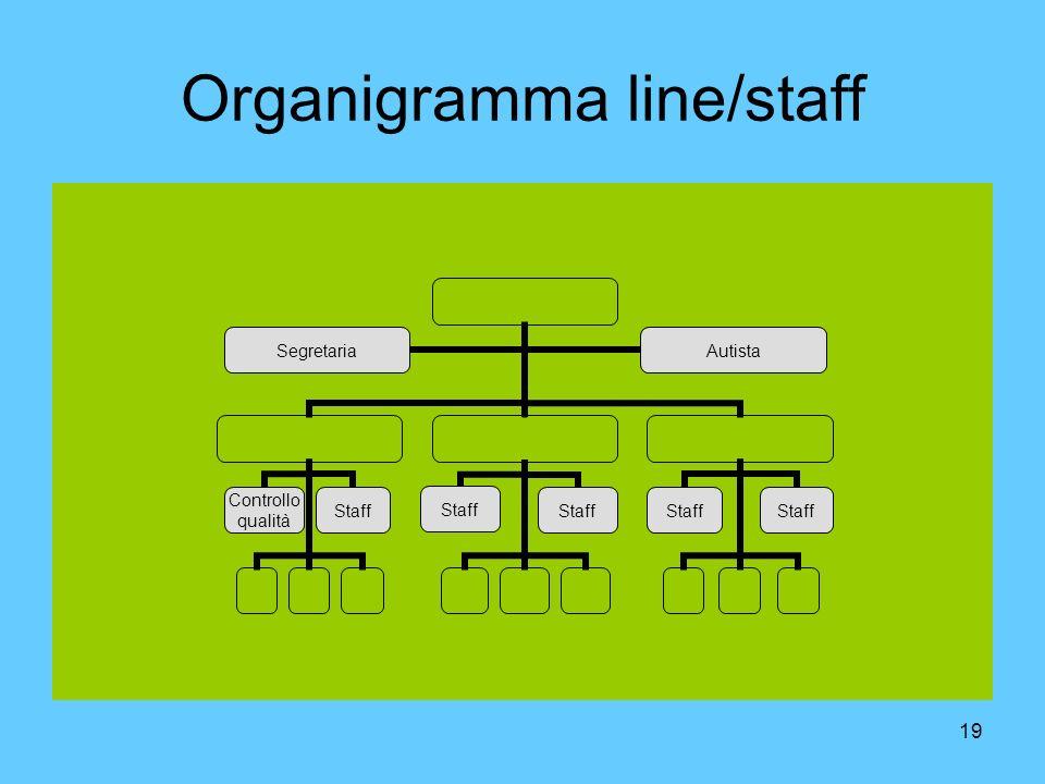 19 Organigramma line/staff Controllo qualità Staff SegretariaAutista