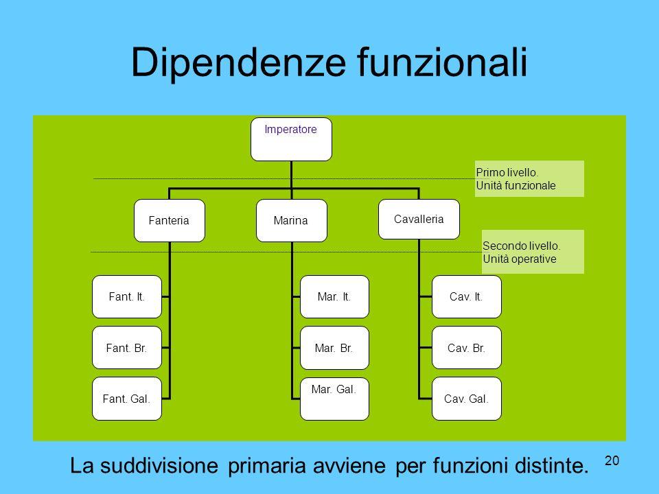 20 Dipendenze funzionali Imperatore FanteriaMarina Cavalleria Cav. It. Cav. Br. Cav. Gal. Mar. It. Mar. Br. Mar. Gal. Fant. It. Fant. Br. Fant. Gal. P