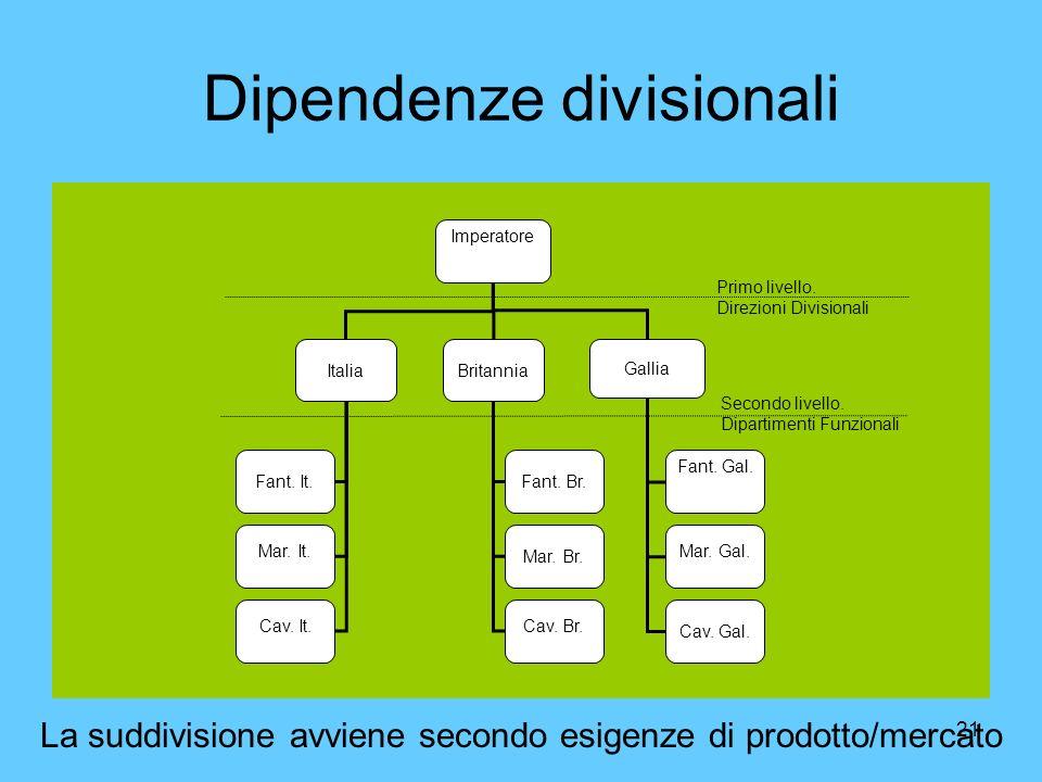 21 Dipendenze divisionali Imperatore ItaliaBritannia Gallia Fant. Gal. Mar. Gal. Cav. Gal. Fant. Br. Mar. Br. Cav. Br. Fant. It. Mar. It. Cav. It. Pri