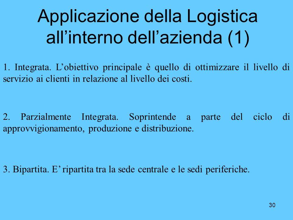 30 Applicazione della Logistica allinterno dellazienda (1) 1. Integrata. Lobiettivo principale è quello di ottimizzare il livello di servizio ai clien