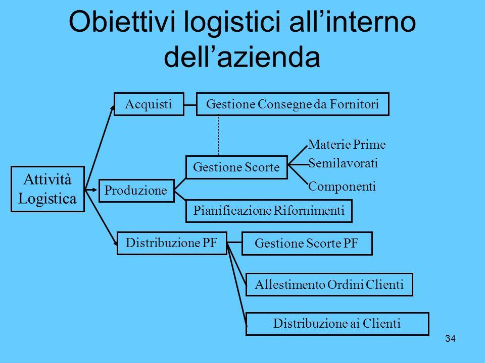 34 Obiettivi logistici allinterno dellazienda Attività Logistica Acquisti Produzione Distribuzione PF Gestione Consegne da Fornitori Gestione Scorte P