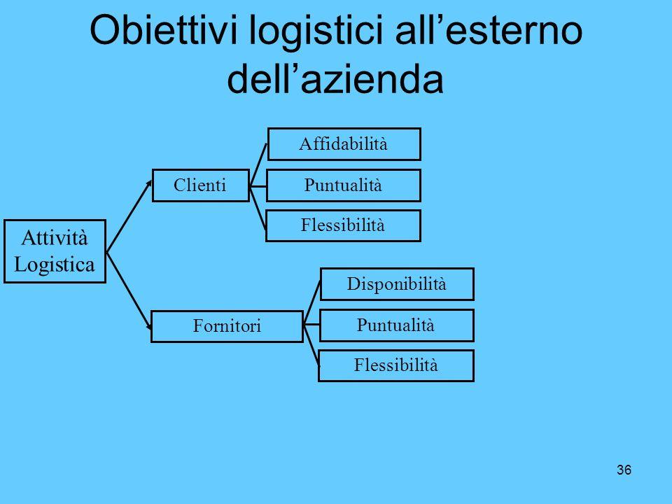36 Obiettivi logistici allesterno dellazienda Attività Logistica Clienti Fornitori Puntualità Affidabilità Flessibilità Puntualità Disponibilità Fless