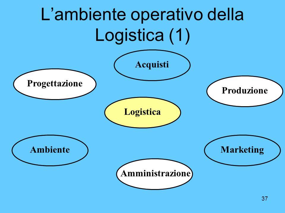 37 Amministrazione Lambiente operativo della Logistica (1) LogisticaProgettazioneMarketingAmbienteProduzioneAcquisti