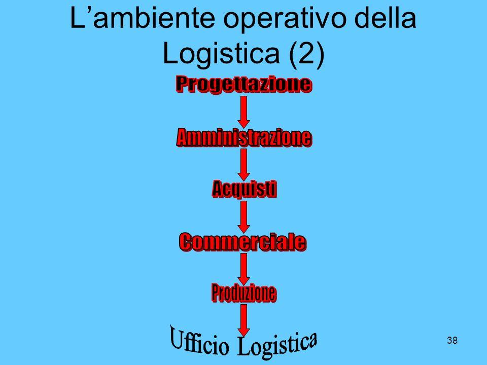 38 Lambiente operativo della Logistica (2)