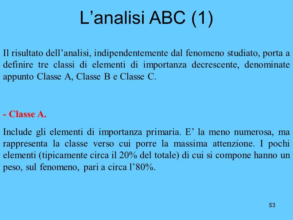 53 Lanalisi ABC (1) Il risultato dellanalisi, indipendentemente dal fenomeno studiato, porta a definire tre classi di elementi di importanza decrescen