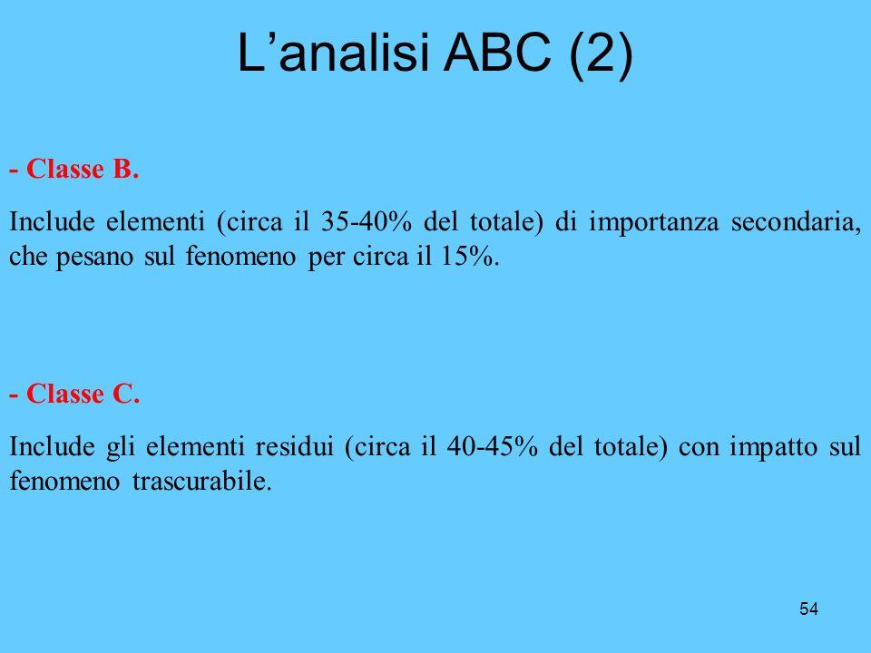 54 Lanalisi ABC (2) - Classe B. Include elementi (circa il 35-40% del totale) di importanza secondaria, che pesano sul fenomeno per circa il 15%. - Cl