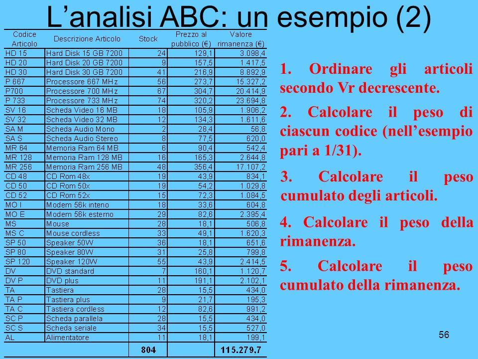 56 Lanalisi ABC: un esempio (2) 1. Ordinare gli articoli secondo Vr decrescente. 2. Calcolare il peso di ciascun codice (nellesempio pari a 1/31). 3.
