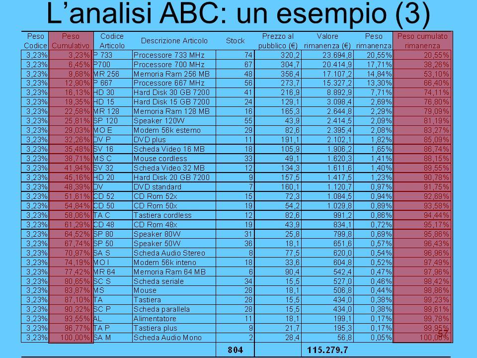 57 Lanalisi ABC: un esempio (3)