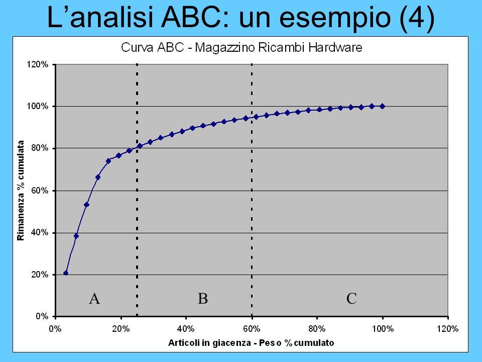 58 Lanalisi ABC: un esempio (4) ABC