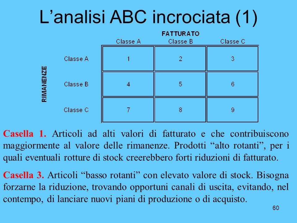 60 Lanalisi ABC incrociata (1) Casella 1. Articoli ad alti valori di fatturato e che contribuiscono maggiormente al valore delle rimanenze. Prodotti a