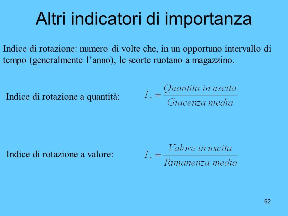 62 Altri indicatori di importanza Indice di rotazione a quantità: Indice di rotazione a valore: Indice di rotazione: numero di volte che, in un opport