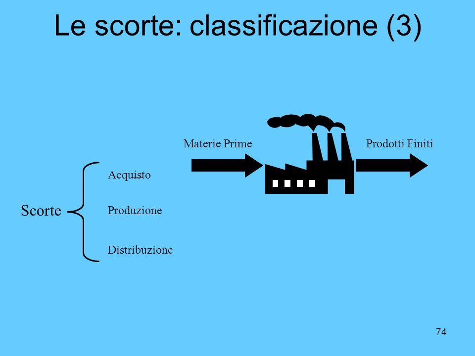 74 Le scorte: classificazione (3) Materie PrimeProdotti Finiti Scorte Acquisto Produzione Distribuzione