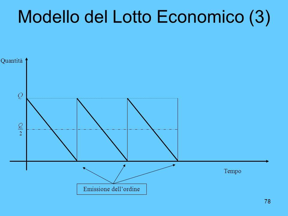 78 Modello del Lotto Economico (3) Quantità Tempo Emissione dellordine