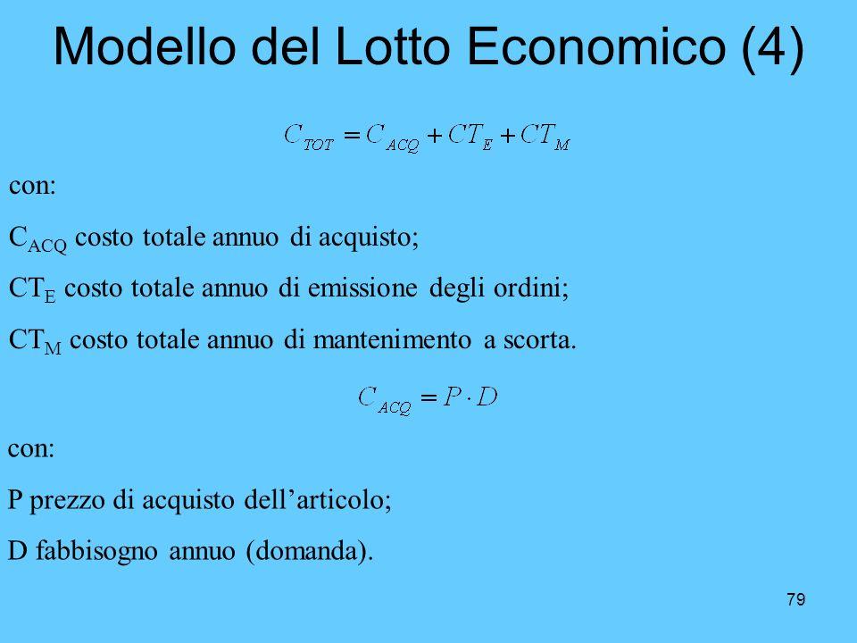 79 Modello del Lotto Economico (4) con: C ACQ costo totale annuo di acquisto; CT E costo totale annuo di emissione degli ordini; CT M costo totale ann