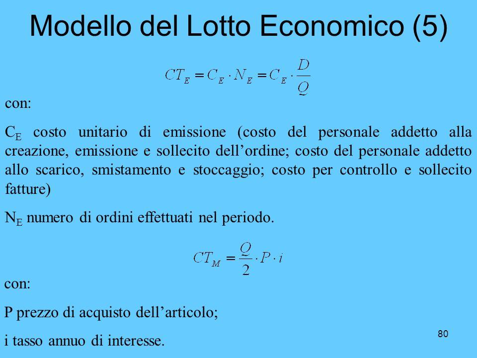 80 Modello del Lotto Economico (5) con: C E costo unitario di emissione (costo del personale addetto alla creazione, emissione e sollecito dellordine;
