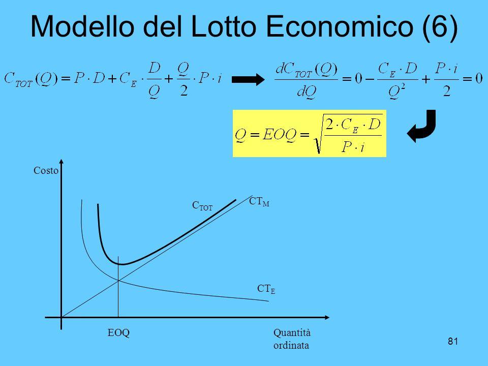 81 Modello del Lotto Economico (6) CT M CT E C TOT EOQ Costo Quantità ordinata
