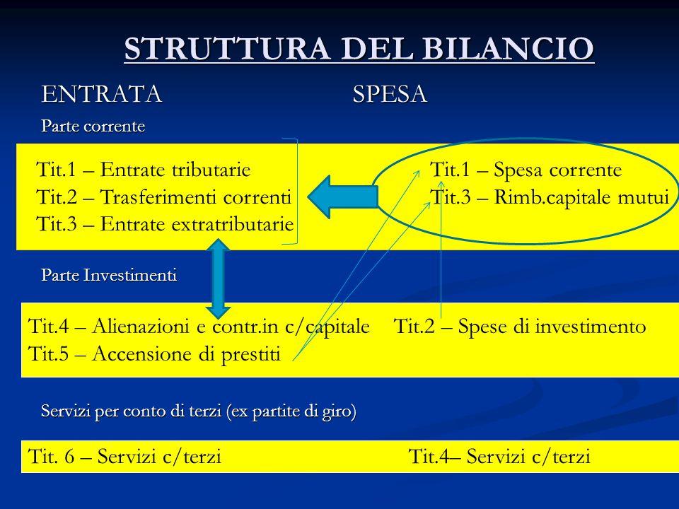 STRUTTURA DEL BILANCIO ENTRATA SPESA Parte corrente Parte Investimenti Servizi per conto di terzi (ex partite di giro) Tit.1 – Entrate tributarie Tit.