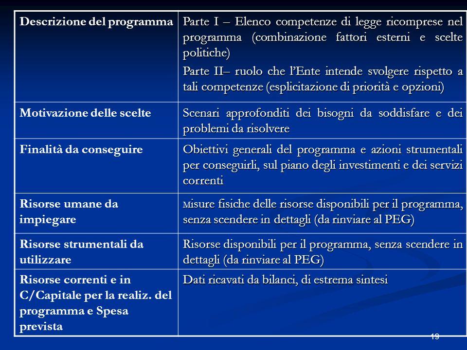 19 Descrizione del programma Parte I – Elenco competenze di legge ricomprese nel programma (combinazione fattori esterni e scelte politiche) Parte II–