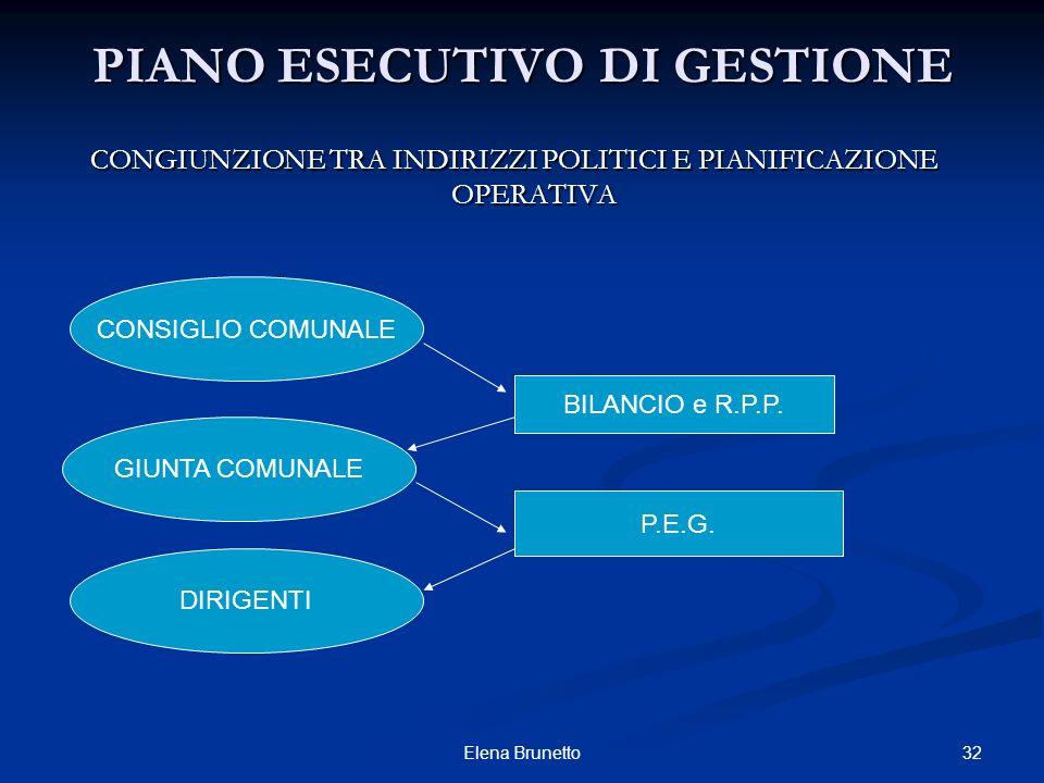 32Elena Brunetto PIANO ESECUTIVO DI GESTIONE CONGIUNZIONE TRA INDIRIZZI POLITICI E PIANIFICAZIONE OPERATIVA CONSIGLIO COMUNALE GIUNTA COMUNALE DIRIGEN