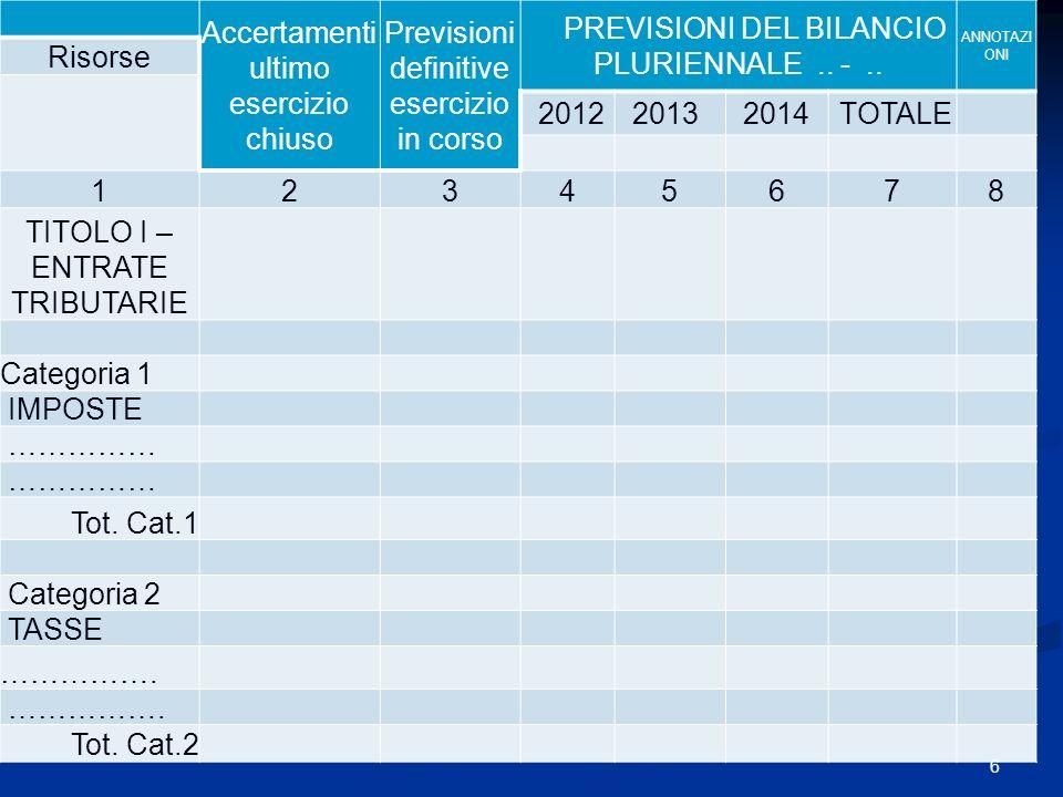 Accertamenti ultimo esercizio chiuso Previsioni definitive esercizio in corso PREVISIONI DEL BILANCIO PLURIENNALE.. -.. ANNOTAZI ONI Risorse 20122013