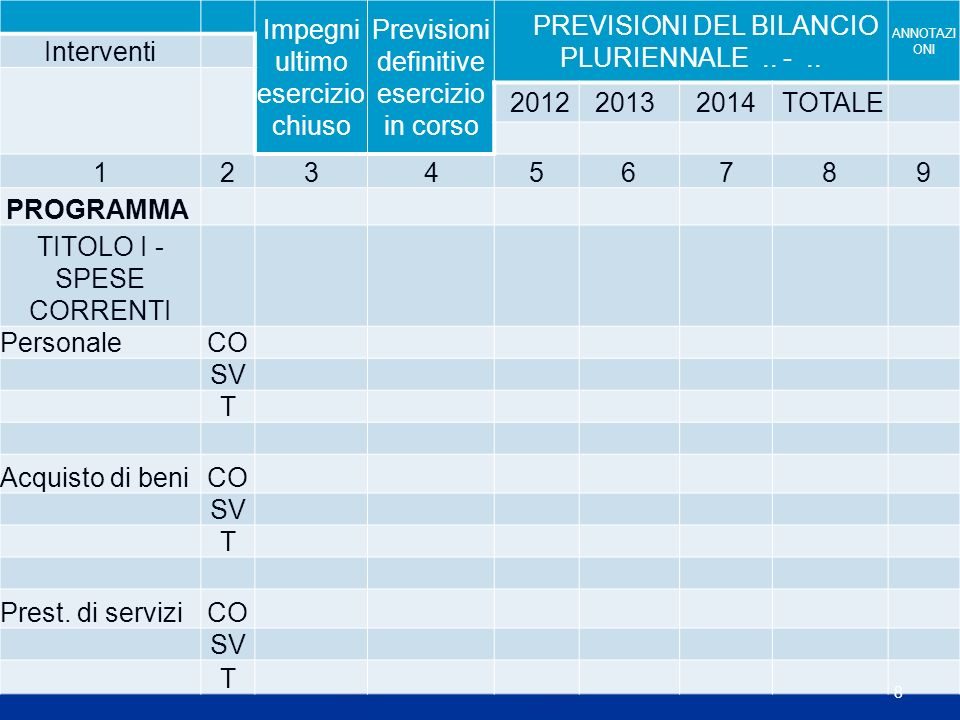 Impegni ultimo esercizio chiuso Previsioni definitive esercizio in corso PREVISIONI DEL BILANCIO PLURIENNALE ANNOTAZI ONI Interventi 20122013 2014 TOT.