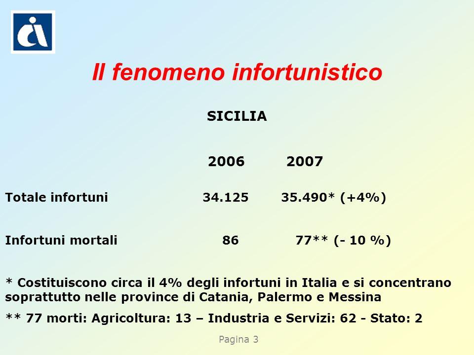 Pagina 3 Il fenomeno infortunistico SICILIA 2006 2007 Totale infortuni 34.125 35.490* (+4%) Infortuni mortali 86 77** (- 10 %) * Costituiscono circa i