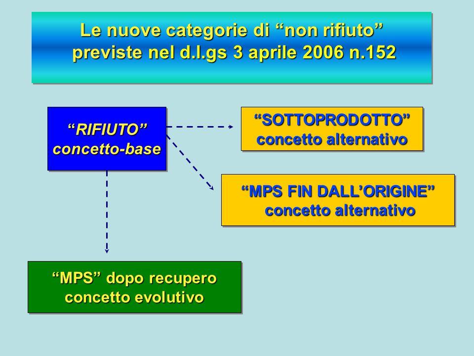 Le nuove categorie di non rifiuto previste nel d.l.gs 3 aprile 2006 n.152 Le nuove categorie di non rifiuto previste nel d.l.gs 3 aprile 2006 n.152 SO