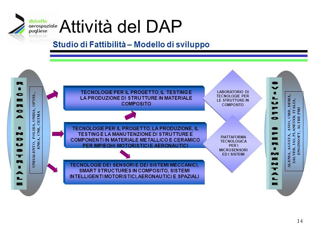 14 Attività del DAP Studio di Fattibilità – Modello di sviluppo UNISALENTO, POLIBA, UNIBA, OPTEL, ENEA, CNR, CETMA TECNOLOGIE PER IL PROGETTO, IL TEST