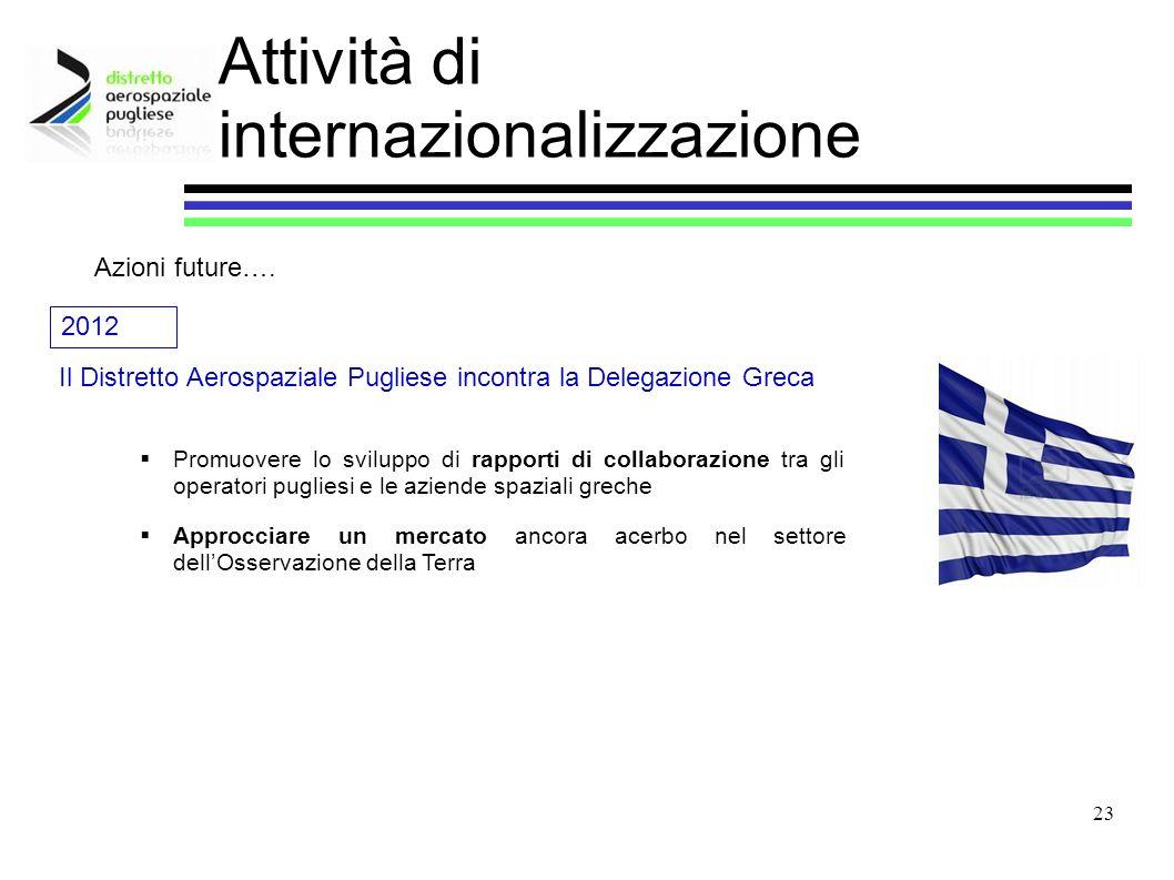 23 Attività di internazionalizzazione Il Distretto Aerospaziale Pugliese incontra la Delegazione Greca Azioni future…. 2012 Promuovere lo sviluppo di