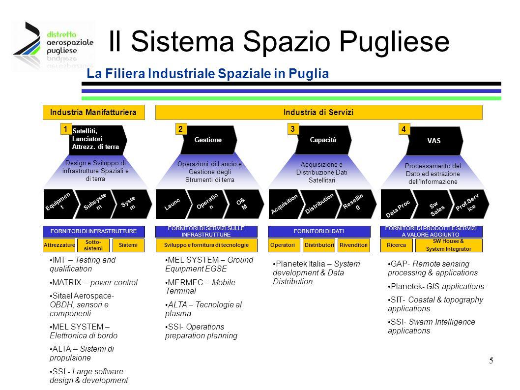 6 Università e Ricerca Le Università di Bari e di Lecce hanno ottime tradizioni nel settore spaziale… Il Sistema Spazio Pugliese