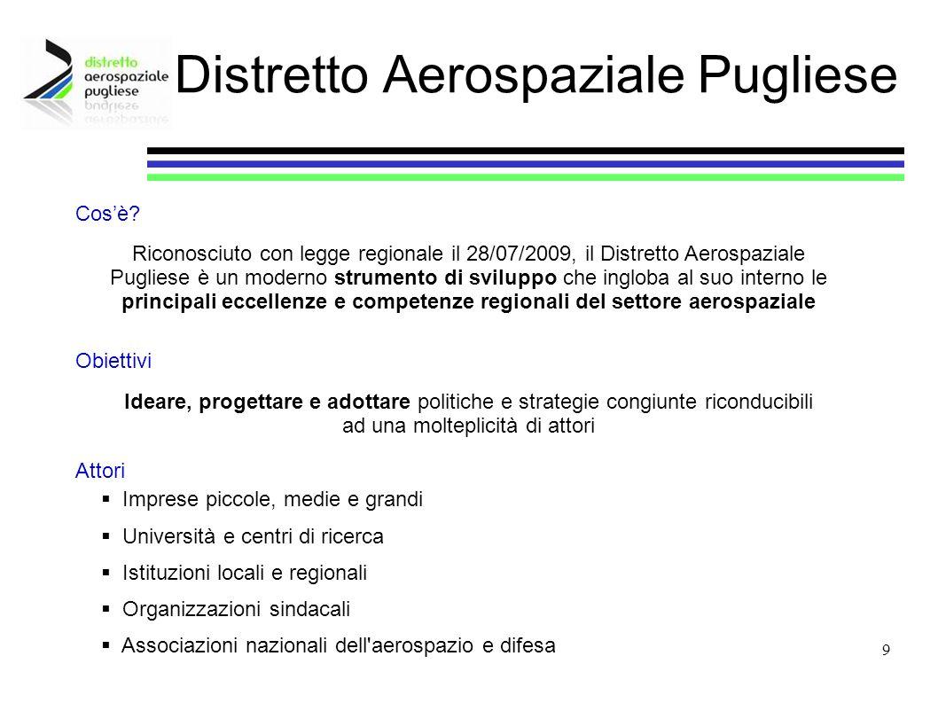 10 Stato dellArte Con oltre 50 imprese, 9 tra Università e Centri di Ricerca e Associazioni di categoria, che generano vendite per circa 1 miliardo di euro e in cui trovano occupazione oltre 5.000 addetti, il Distretto Aerospaziale Pugliese rappresenta uno dei poli produttivi più importanti in Italia Le specializzazioni produttive presenti in Puglia e afferenti al Distretto sono riconducibili a: Distretto Aerospaziale Pugliese Produzione attrezzature e di parti macchinate Stampaggio e formatura di parti in lamiera Trattamenti termici di alluminio ed acciaio Componenti in materiali compositi Assemblaggi ed installazioni Componenti e sistemi elettronici e di controllo Controllo della durezza e della conducibilità elettrica Trattamenti superficiali e controlli non distruttivi Realizzazione e montaggio di assiemi e sottoassiemi di aeromobili Telerilevamento satellitare, interpretazione immagini da satellite, GIS Software di OT sviluppati sulla base di specifiche esigenze di ricerca e sviluppo Elaborazione di immagini telerilevate da satellite e progettazione di soluzioni per la gestione e il monitoraggio del territorio Elettronica
