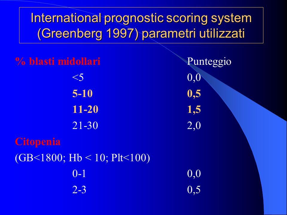 International prognostic scoring system (Greenberg 1997) parametri utilizzati % blasti midollariPunteggio <50,0 5-100,5 11-201,5 21-302,0 Citopenia (G