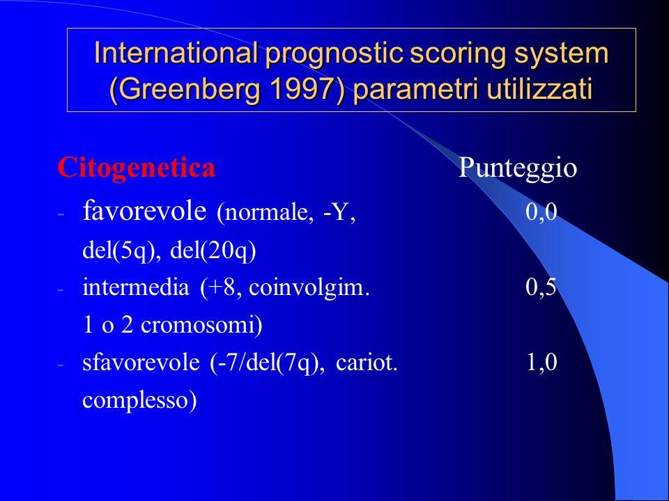 CitogeneticaPunteggio - favorevole (normale, -Y,0,0 del(5q), del(20q) - intermedia (+8, coinvolgim.0,5 1 o 2 cromosomi) - sfavorevole (-7/del(7q), car