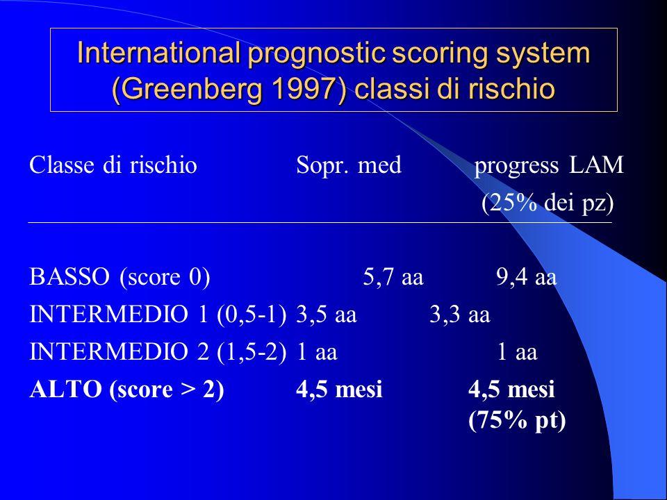 Classe di rischioSopr. med progress LAM (25% dei pz) BASSO (score 0)5,7 aa9,4 aa INTERMEDIO 1 (0,5-1)3,5 aa3,3 aa INTERMEDIO 2 (1,5-2)1 aa1 aa ALTO (s