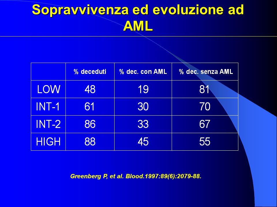 Sopravvivenza ed evoluzione ad AML Greenberg P, et al. Blood.1997:89(6):2079-88.