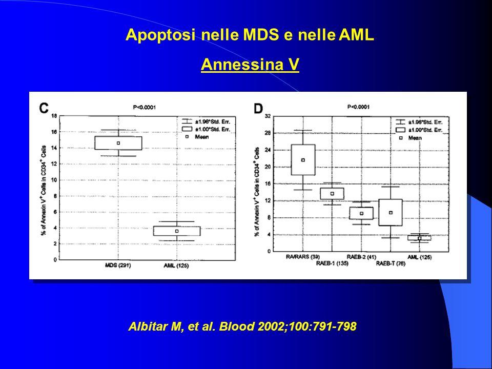 Apoptosi nelle MDS e nelle AML Annessina V Albitar M, et al. Blood 2002;100:791-798