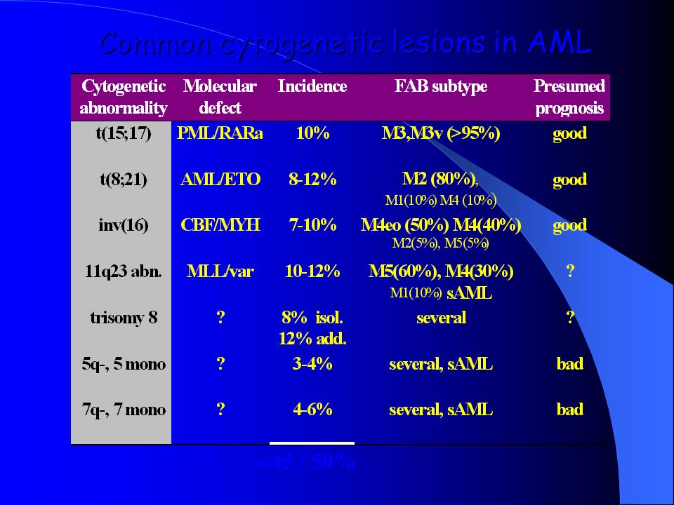 Common cytogenetic lesions in AML 45 / 50%